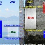 Livello del lago a -153 centimetri sotto lo zero naturale. Comunicazione del Parco di Bracciano-Martignano