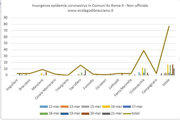 Anguillara: nuovo caso positivo al coronavirus. Aggiornamento a livello regionale