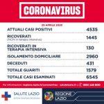 Asl Roma 4: registrati 9 casi positivi